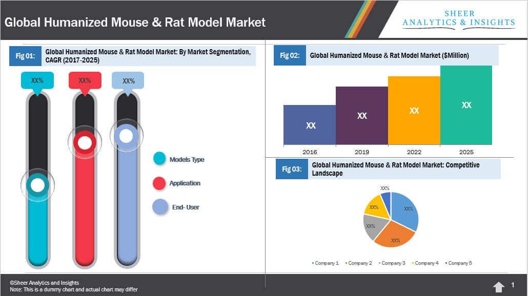 Humanized Mouse & Rat Model Market