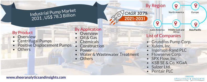 Industrial Pump Market