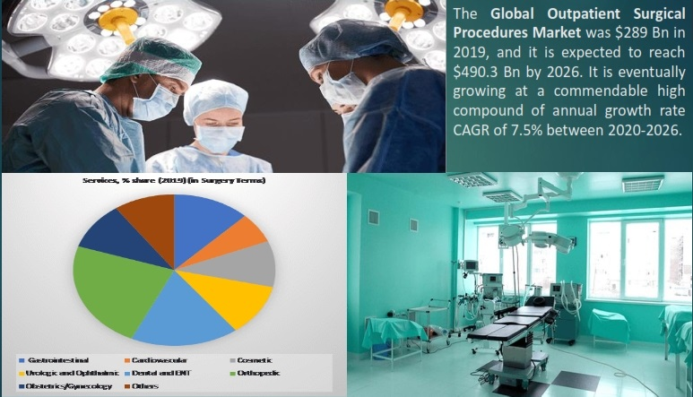 Global Outpatient Surgical Procedures Market
