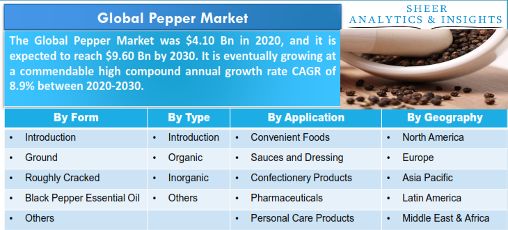 Pepper Market