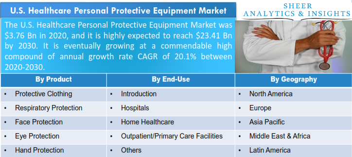 U.S. Healthcare Personal Protective Equipment Market